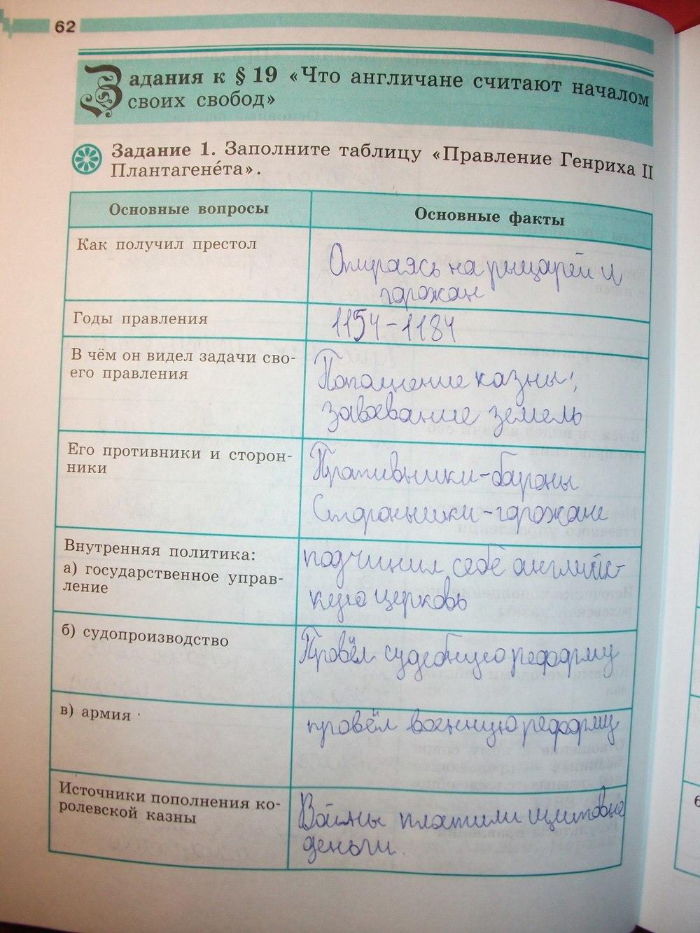 Решебник По Истории 6 Класс К Учебнику Ведюшки Рабочая Тетрадь