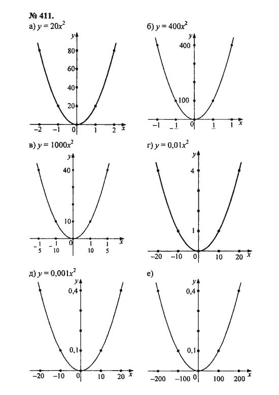 ГДЗ алгебра 8 класс Никольский