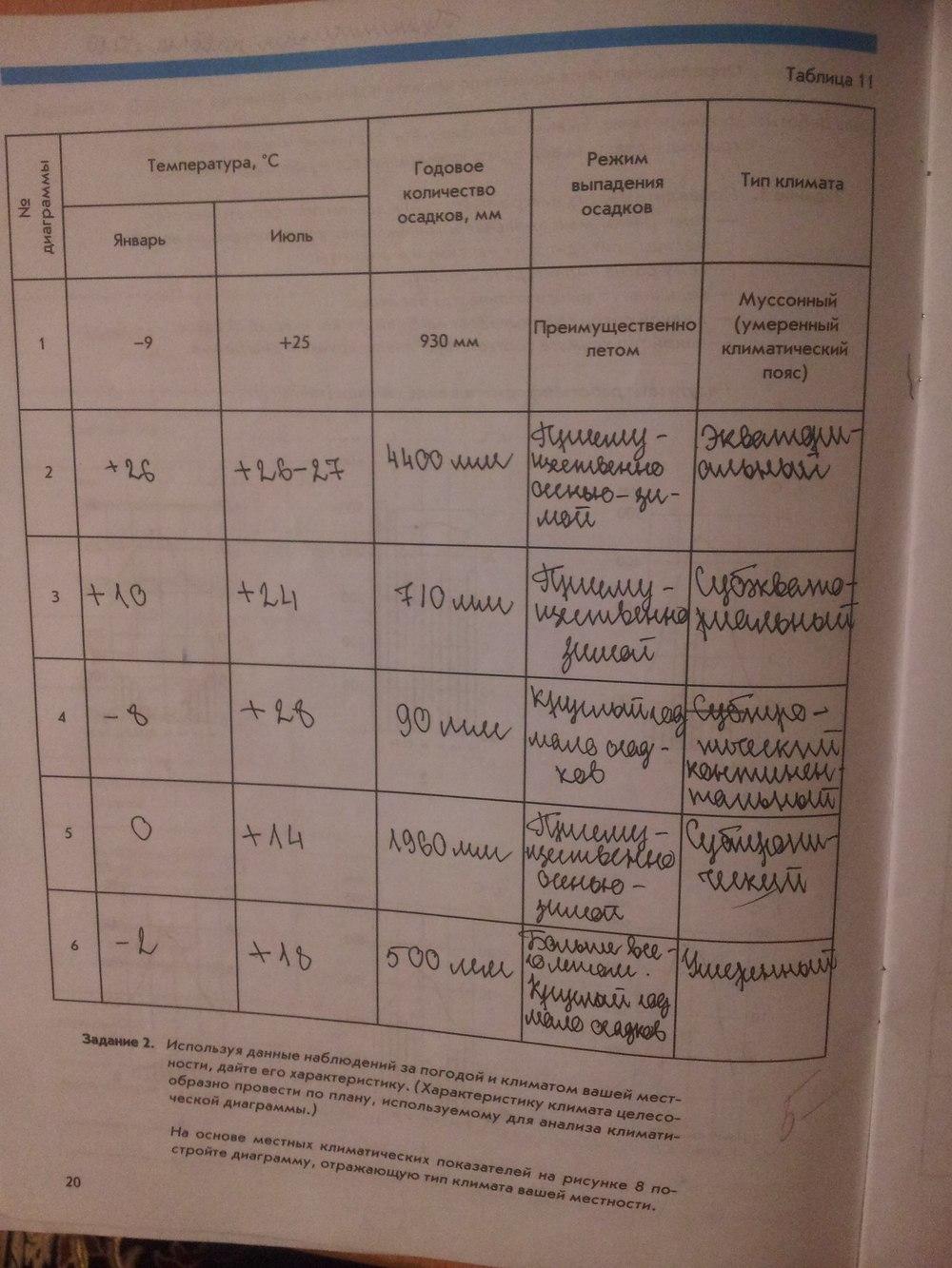Рабочая 12 сиротин тетрадь географии по класс гдз 7 таблица