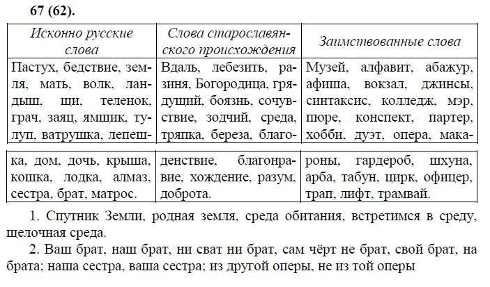 Исконно решебник слова класс русские язык 5 русский