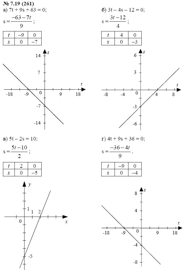 Алгебре мордкович домашняя задачник 2 часть по класс работа 7
