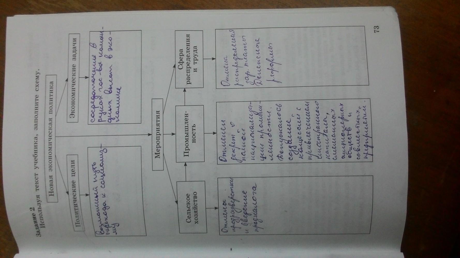 История россии гдз 9 класс рабочая тетрадь 2