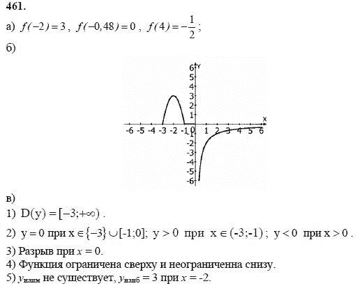 Спишу ру 8 класс алгебра задачник