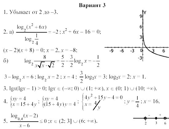 Ответы городская контрольная по математике 8 класс