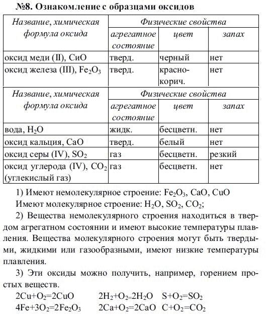 Гдз По Химии 8 Класс Рудзитис И Фельдман 2008 Учебник